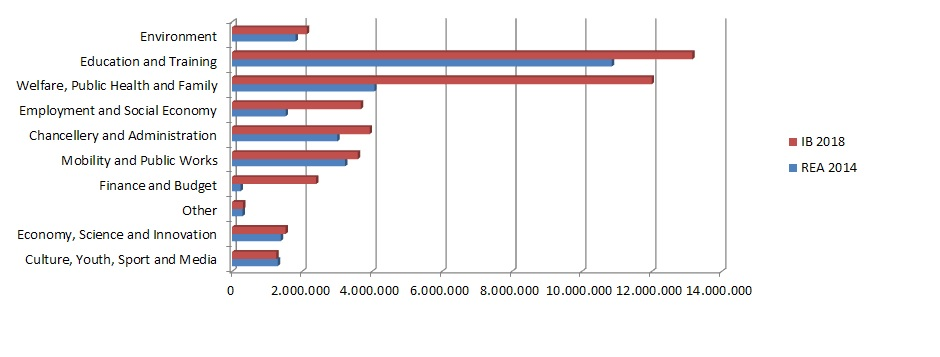 comparison of the expenditures 2018.jpg