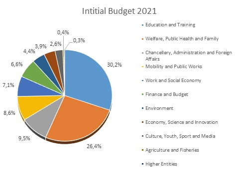 initial budget 2021 expenditures.jpg