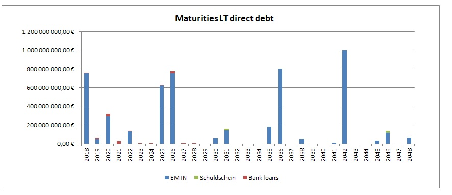 maturities LT direct debt.